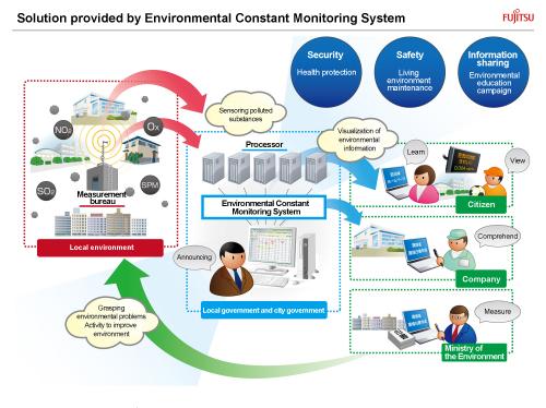 Environment Monitoring System : Good design award environmental constant monitoring