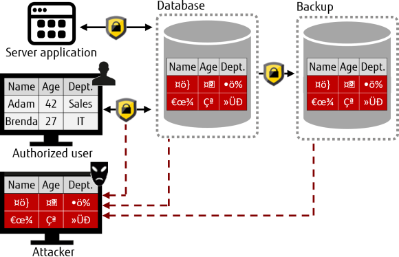 Transparent Data Encryption with FUJITSU Enterprise Postgres
