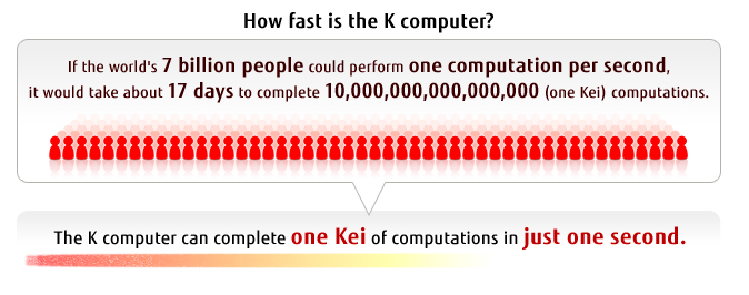 How fast is the K computer?