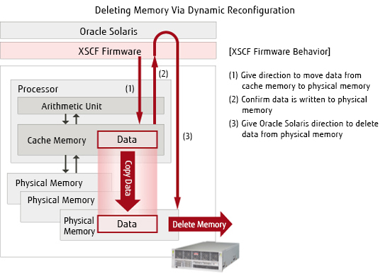 Deleting Memory Via Dynamic Reconfiguration