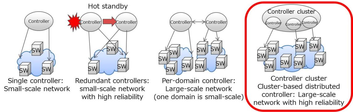 Fujitsu develops cluster based distributed controller technology to larger view 75 ccuart Images