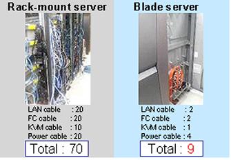 Primergy Feature Story Blade Server Benefits Fujitsu