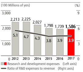 Research and development expenses / Ratio of R&D expenses to revenue 2014 (JGAAP):2,213 / 5.1, 2014 (IFRS):2,225 / 4.7, 2015 (IFRS):2,027 / 4.3, 2016 (IFRS):1,798 / 3.8, 2017 (IFRS):1,739 / 3.9, 2018 (IFRS):1,586 / 3.9
