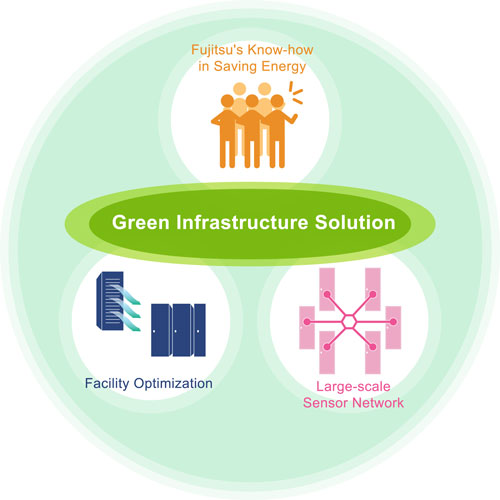 Image of Green Infrastructure Solution