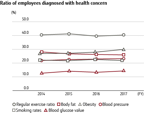 Ratio of employees diagnosed with health concern