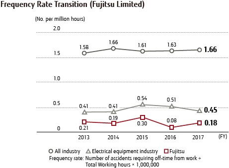 Frequency Rate Transition (Fujitsu Limited)