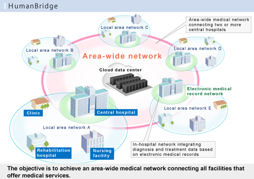 Image of SaaS-based medical network solution