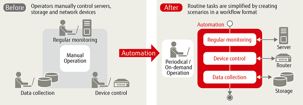 "Figure of ""Automating customers' operations and maintenance tasks"""