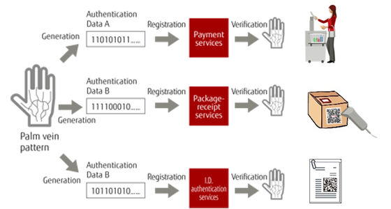 Image: Security Technology Essential for Secure and Safe Data Utilization