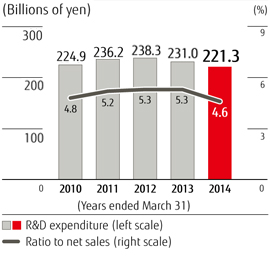 R&D expenditure in 2014 was 221.3 billion yen. Ratio to net sales in 2014 was 4.6%. (Year ended March 31)