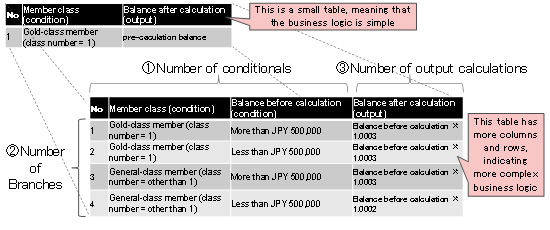 Figure 2: Using a decision table as an index of business-logic complexity