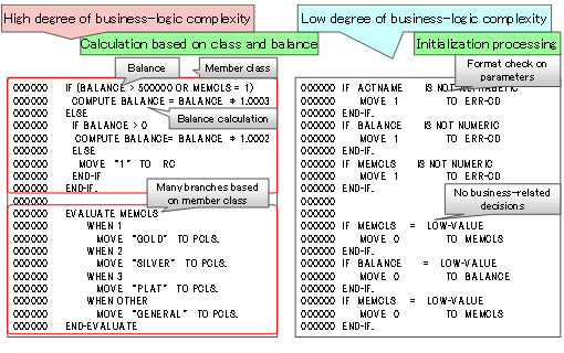 Figure 3: How complexity of business logic can be quantified