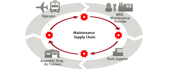 Maintenance supply chain