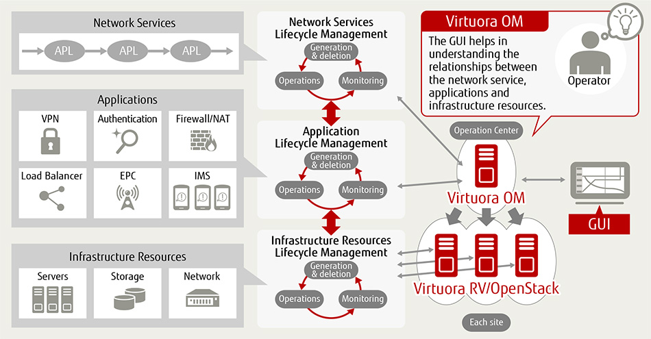 Figure of More efficient network service management operations