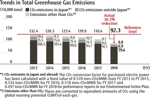 Trends in Total Greenhouse Gas Emissions