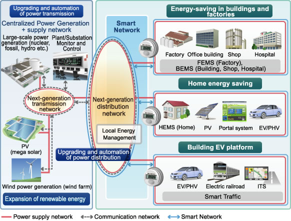 What Is Smart Grid Fujitsu Global