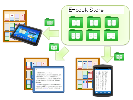 Overview of e-book browser