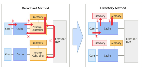 Shared Memory Architecture between Processors