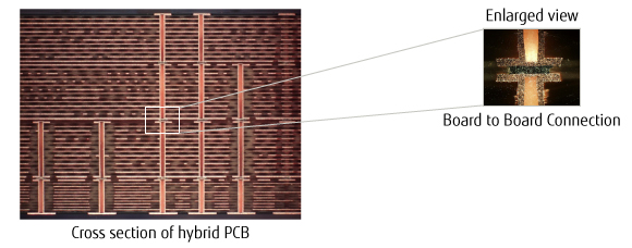 Hybrid Structure PCB with different materials Image