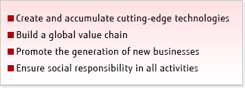 ■Create and accumulate cutting-edge technologies ■Build a global value chain ■Promote the generation of new businesses ■Ensure social responsibility in all activities