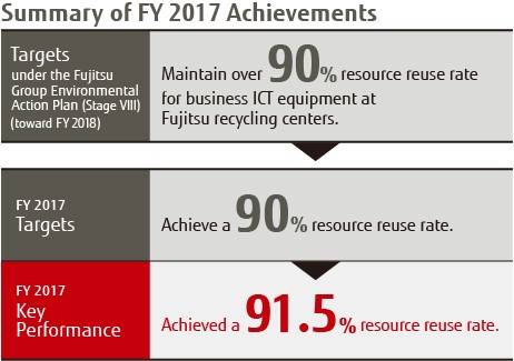 Summary of FY 2017 Achievements
