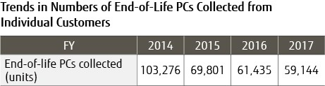 Trend in Numbers of End-of-Life PCs Collected from lndividual Customers