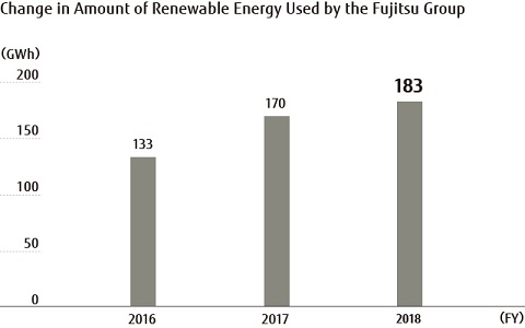 Change in Amount of Renewable Energy Used by the Fujitsu Group