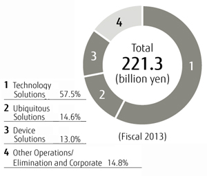 Total 221.3 billion yen. Technology Solutions were 57.5%. Ubiquitous Solutions were 14.6%. Device Solutions were 13.0%. Other Operations/Elimination and Corporate were 14.8%.