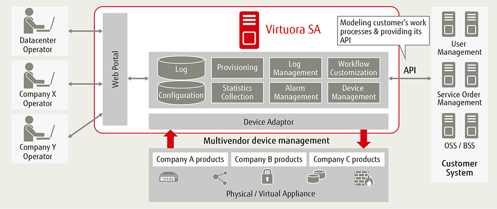 Figure of overview of Virtuora SA powered by UBiqube