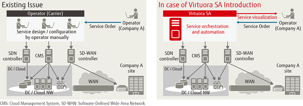 Figure of Use Case 1; Service orchestration over clouds and networks including SD-WAN