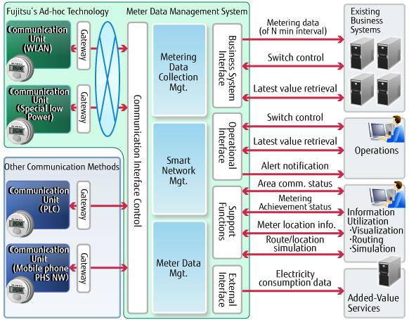 Smart Network Management Solution Fujitsu Global
