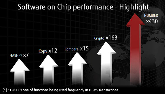 Software on Chip performance - Highlight