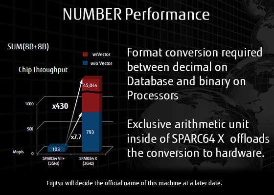NUMBER Performance