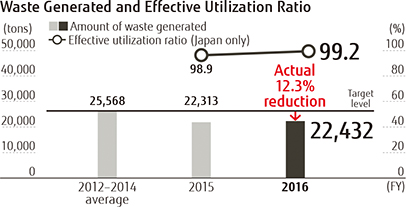 Chart: Waste Generated and Effective Utilization Ratio