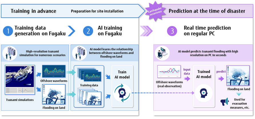 Fig. 1 Overview of tsunami prediction with AI