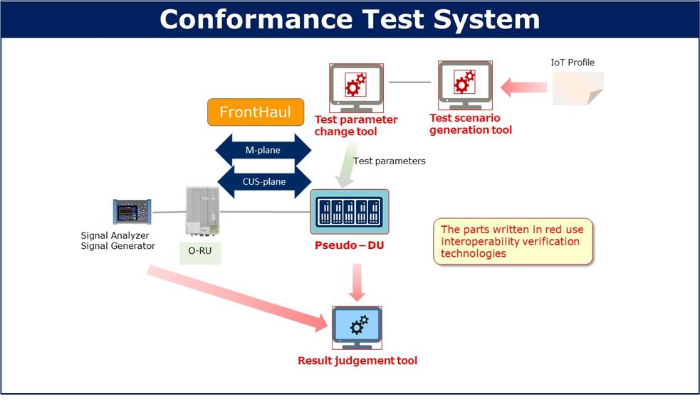 Figure 1. Conformance Test System incorporating interoperability verification technologies