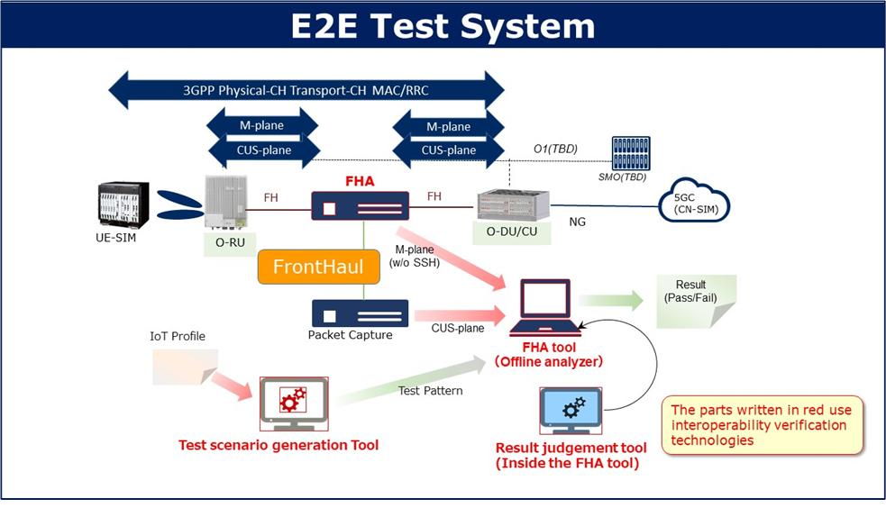 Figure 2. E2E Test System incorporating interoperability verification technologies