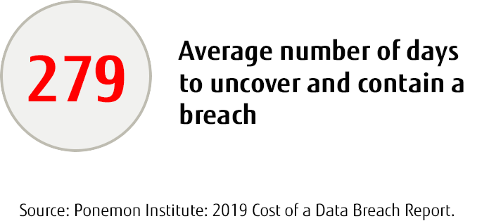 Average number of days to uncover security breach