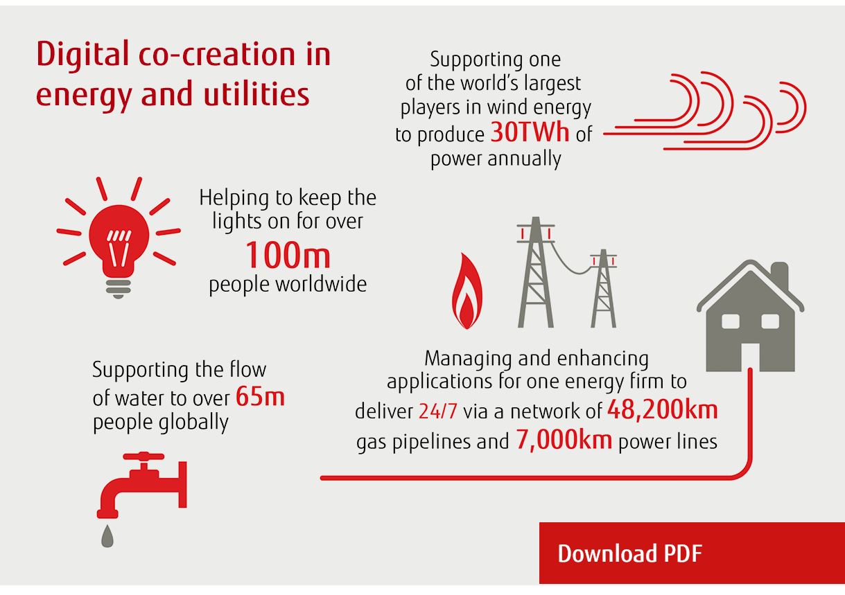 Digital co-creation in energy and utilities