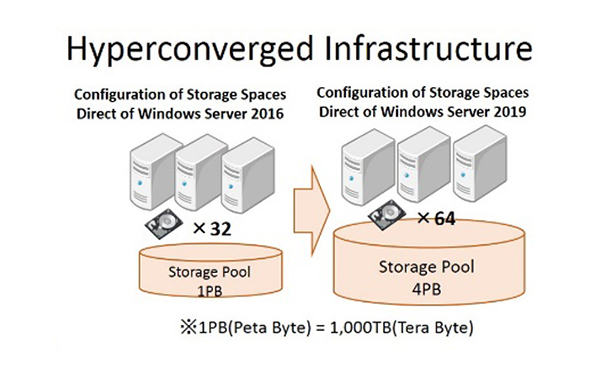 Hyperconverged_Infrastructure