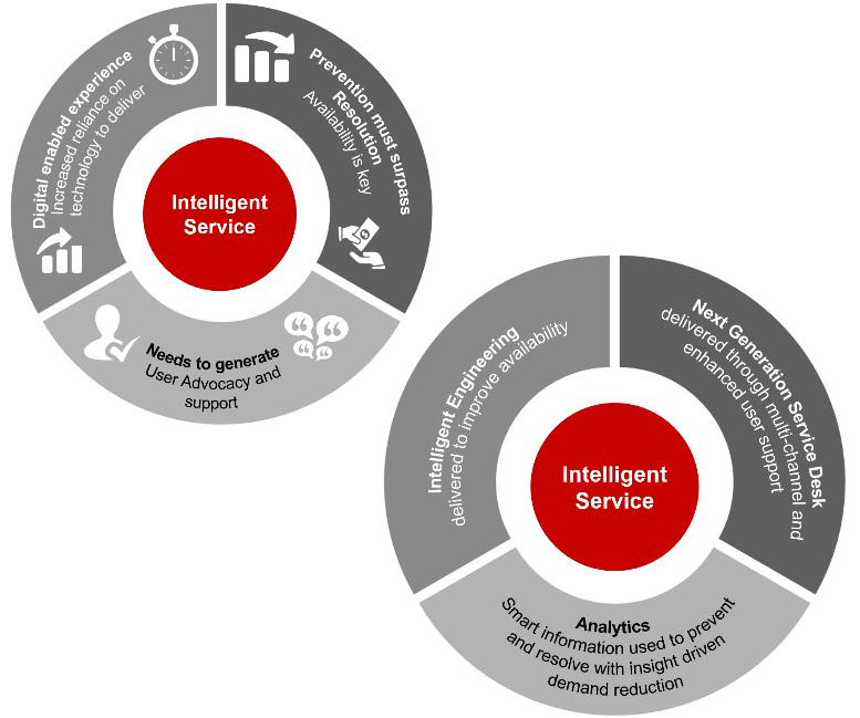 Fujitsu retail technology solutions infographic