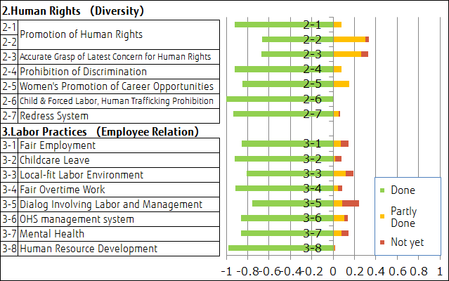 Overview of Survey Results by Topic (the examples below cover Human Rights and Labor Practices)
