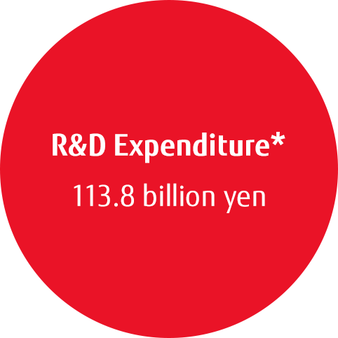 R&D Expenditure* 134.9 billion yen