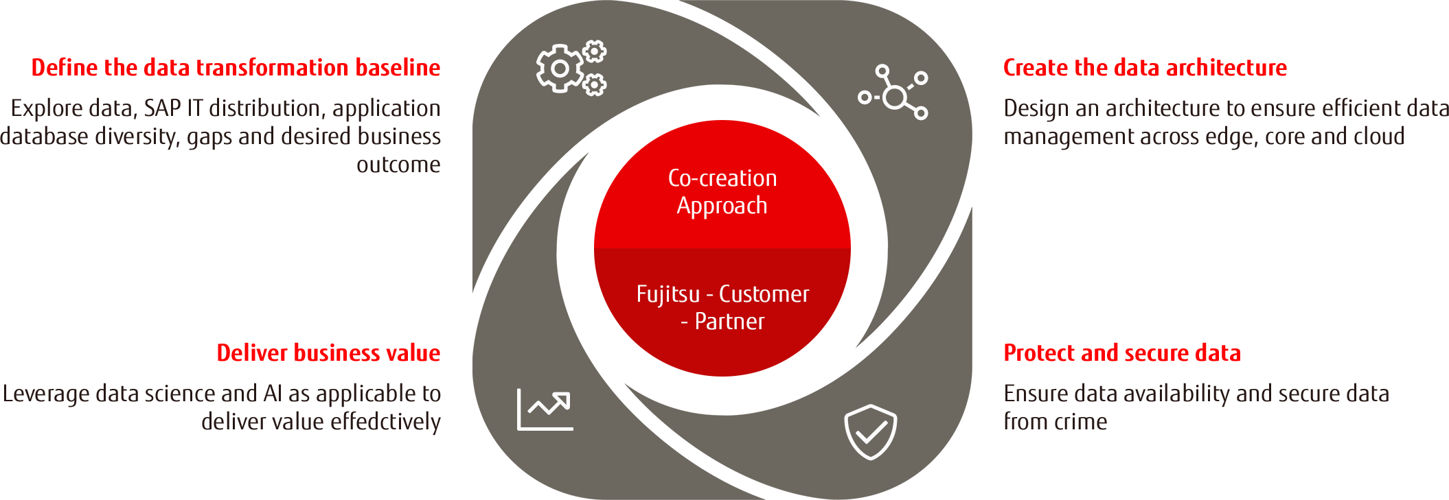 Co-creation Approach