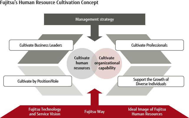 Human Resource Development and Career Design : Fujitsu Global