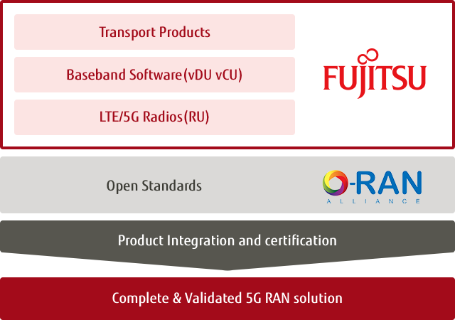 Image of Fujitsu's 5G RAN solution with Open Standards