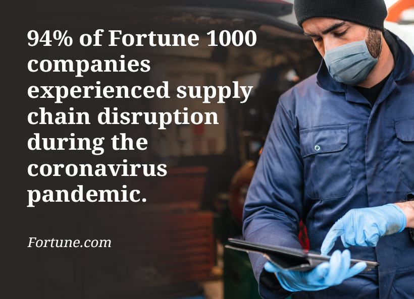 94% of Fortune 1000 companies experienced supply chain disruption during the coronavirus pandemic.