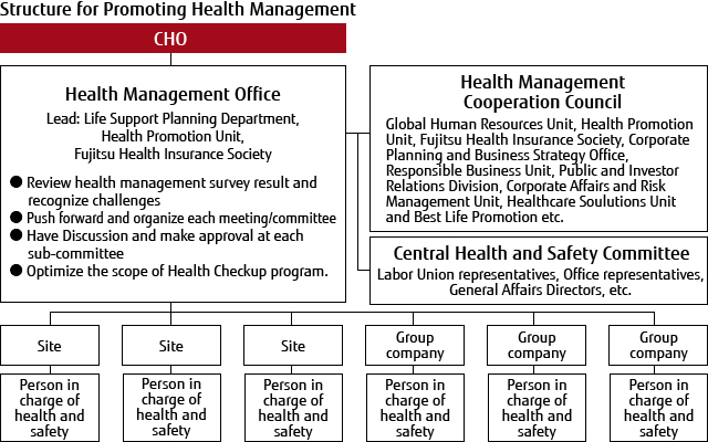 Structure of Health Management Promotion System