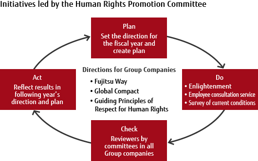 Initiatives led by the Human Rights Promotion Committee