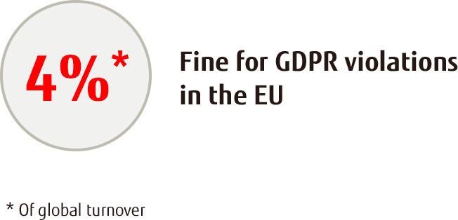 Fine for GDPR violations in the EU
